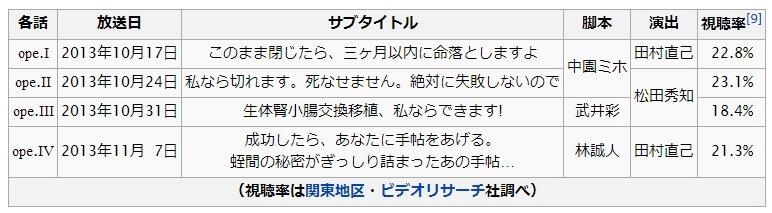 ドクターX〜外科医・大門未知子〜 視聴率