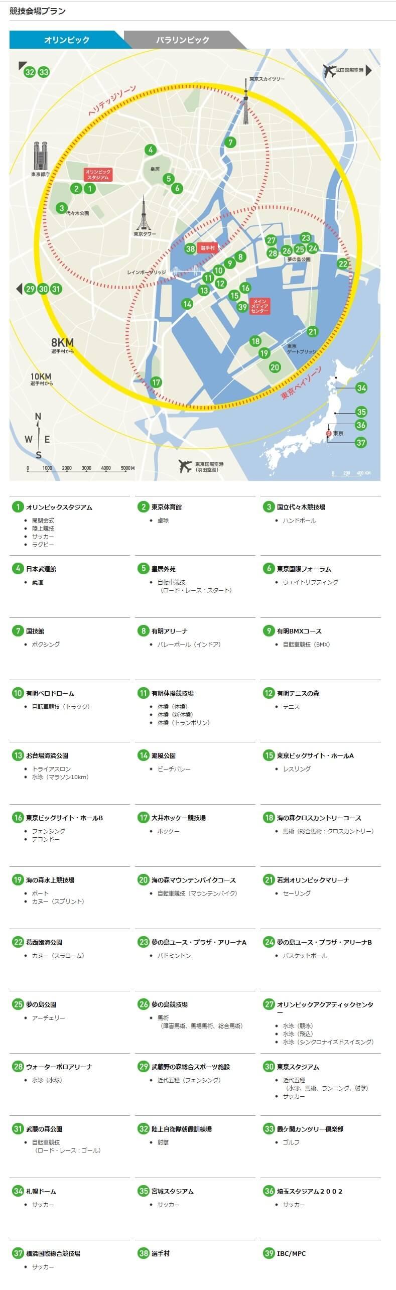 2020年東京オリンピック競技会場プラ