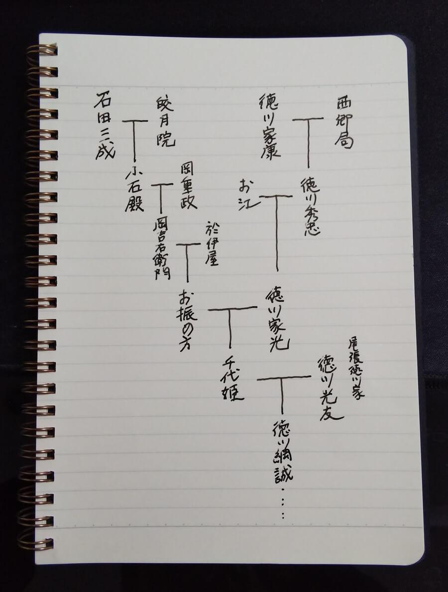 石田三成 徳川家康 お振の方 家系図