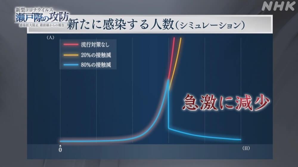 NHKスペシャル▽新型コロナウイルス瀬戸際の攻防~感染拡大阻止最前線からの報告